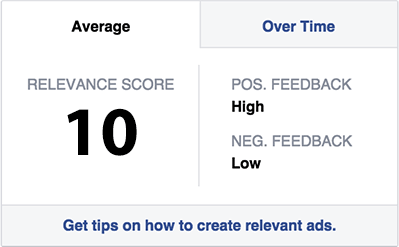 Facebook Advertising Relevance Scores